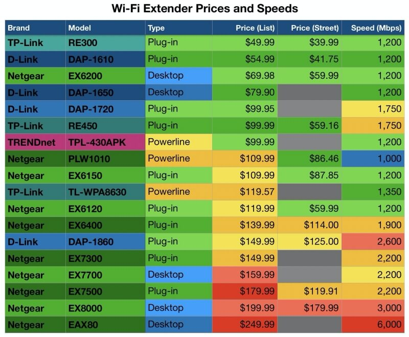 WiFi Extender fees and Speeds